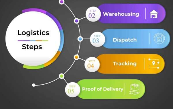 How is AI and technology aiding the logistics industry?